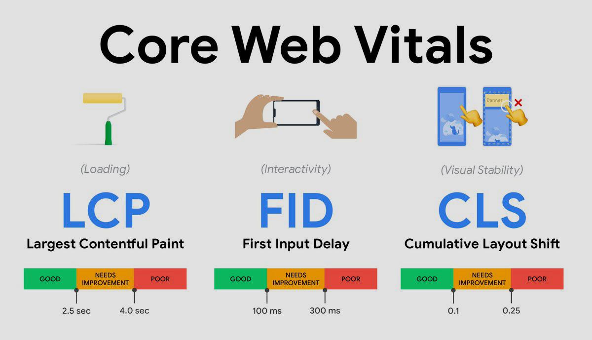 Valores de Core Web Vitals